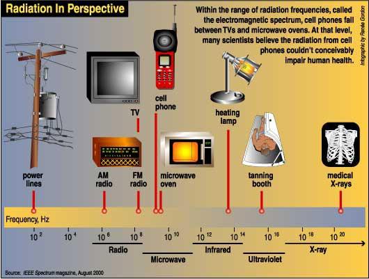 microwave-spectrum1